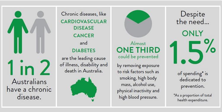 Chronic Disease Functional Medicine